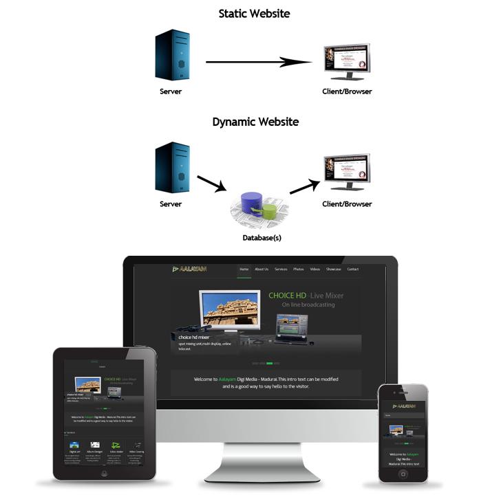 mobile web sitea